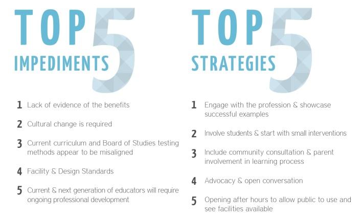 Top 5 impediments-top5 strategies